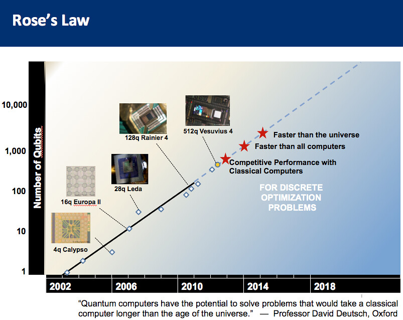 ... Rose's Law for Quantum Computers - by jurvetson