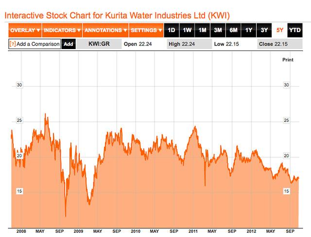 bloomberg kurita water share chart