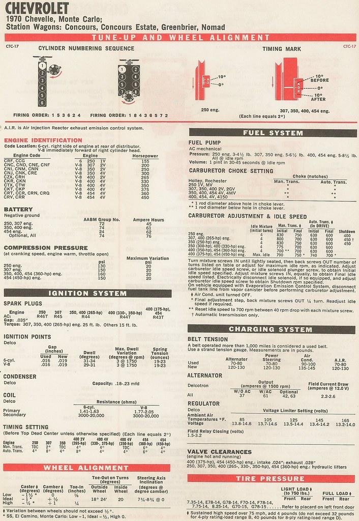 Chevrolet 350 Timing Specs