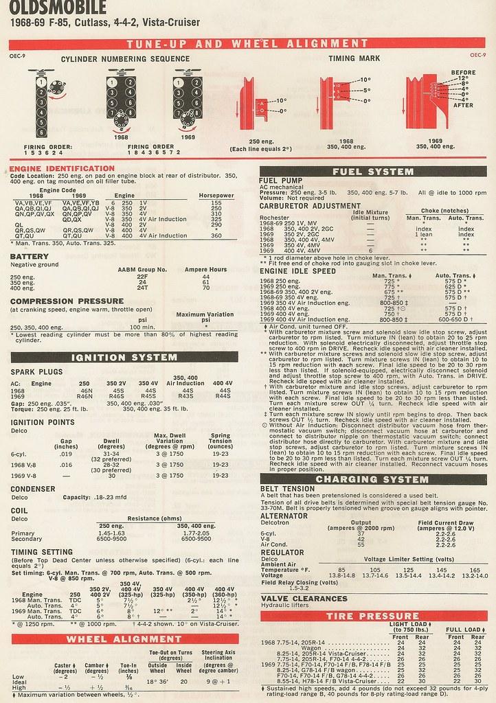 Tune-Up Specs: Oldsmobile 1968/1969 F-85, Cutlass, 442, Vi