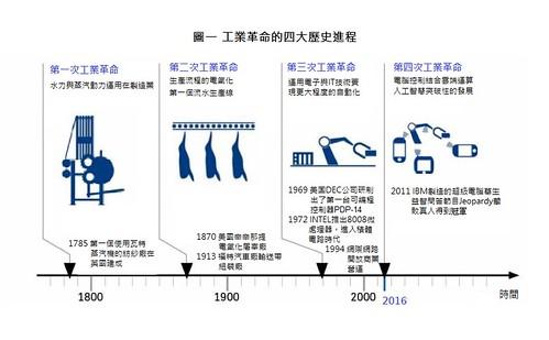 圖表01.工業革命的四大歷史進程