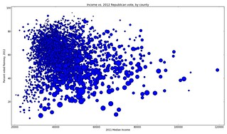 Income vs. 2012 presidential vote | by ewedistrict