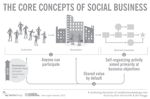"#SocBiz Principle #1: ""Anyone can participate"" 