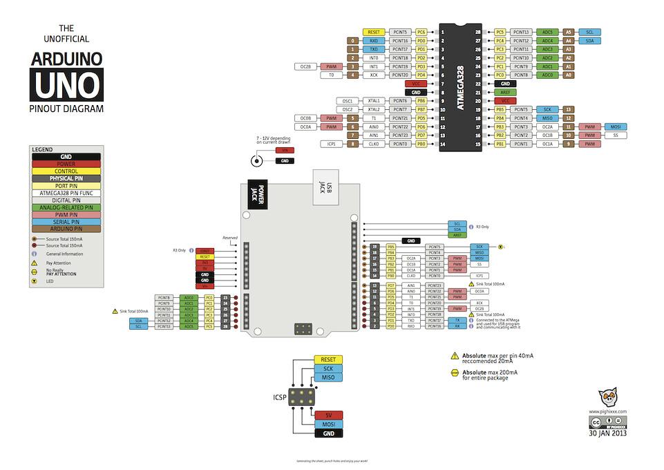 Arduino-Pinoutv2_2 | Pinout Arduino Uno | pighixxx | Flickr
