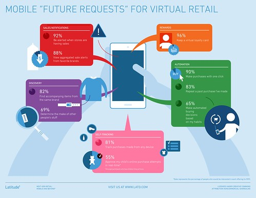 Infographic: Future Requests for Virtual Retail | by latddotcom