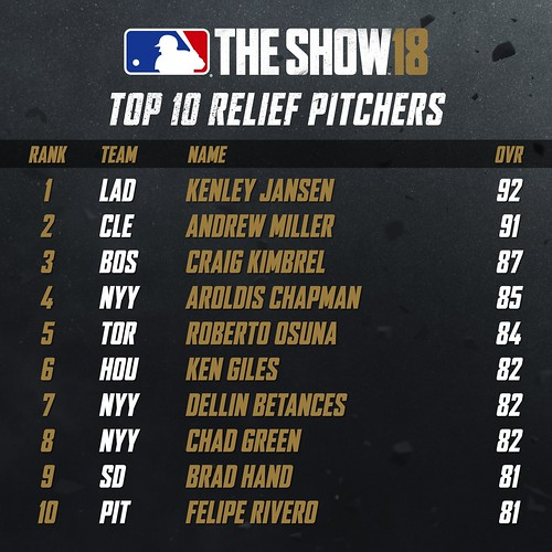 MLB18 Top 10 - RELIEF PITCHERS 001 | by PlayStation.Blog