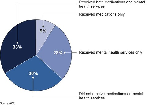Figure 1: Receipt of Mental Health Services by Foster Children with a Potential Mental Health Need, Ages 1-19 | by U.S. GAO