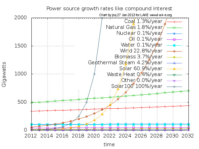 Power source growth rates like compound interest