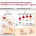 Radiografía de la innovación en España