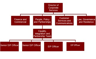 Org Chart | by @HfdsCouncil