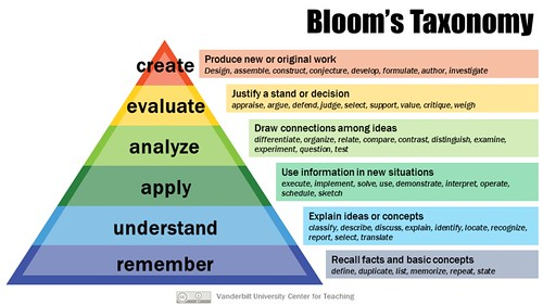 Bloom's Taxonomy | by Vandy CFT