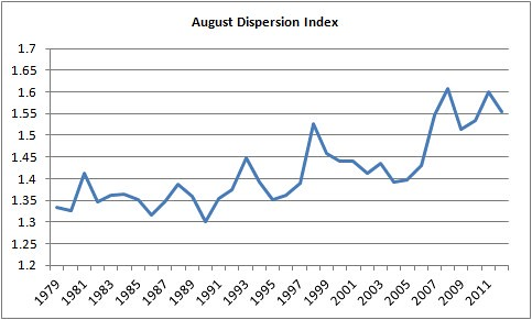 August Dispersion Index | by Zarniwhoop