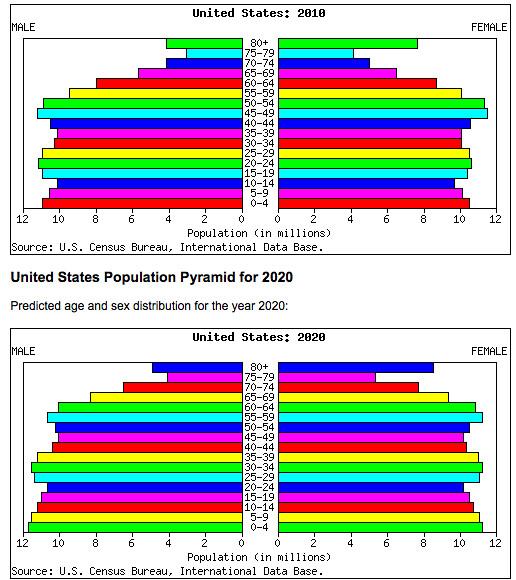 Us population pyramid