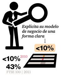 Las empresas del IBEX ante la información corporativa integrada I