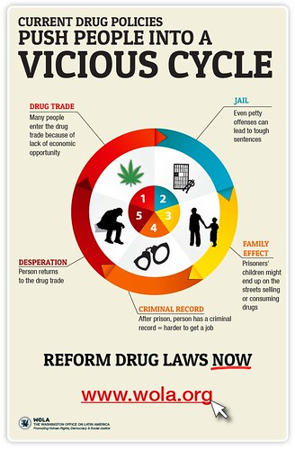 Info6-current-drug-policies-round-3   by WOLA_org