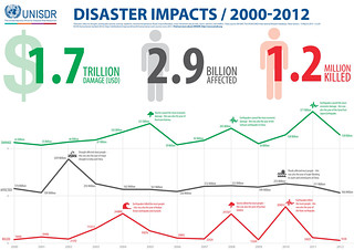 Disaster Impacts / 2000-2012 | by UNISDR Photo Gallery