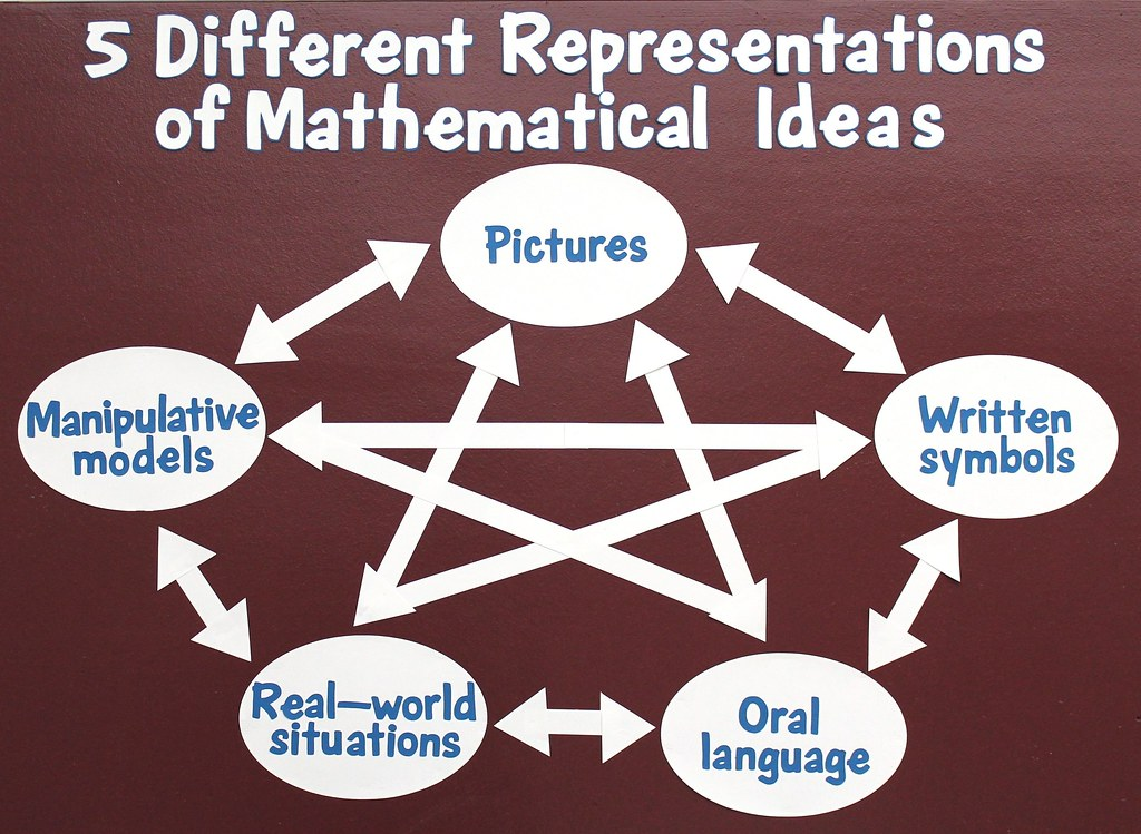 Five Different Representations of Mathematical Ideas | Flickr