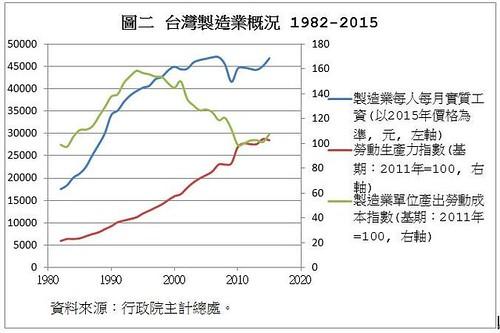 圖表02.台灣製造業概況
