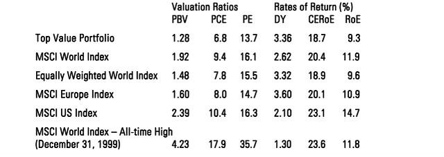keppler value assessment