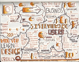"""Sketchnotes from Steve Portigal """"Interviewing Users: Uncovering Compelling Insights"""" webcast 