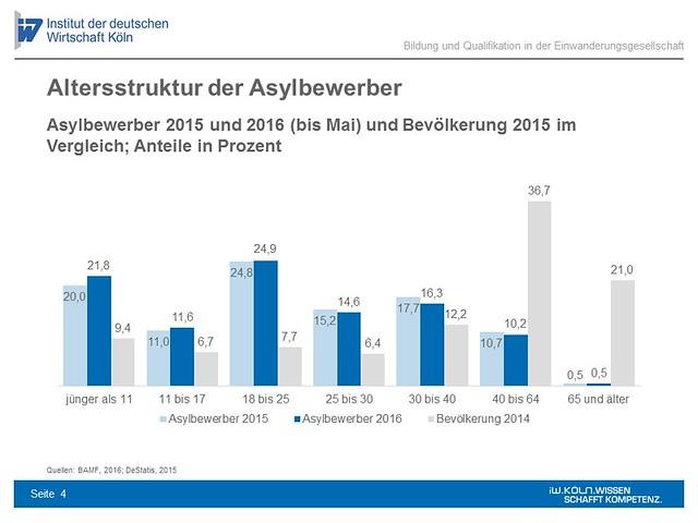 Asylbewerber 2015 und 2016 (bis Mai) und Bevölkerung 2015 im Vergleich; Anteile in Prozent (Grafik: IW Köln).