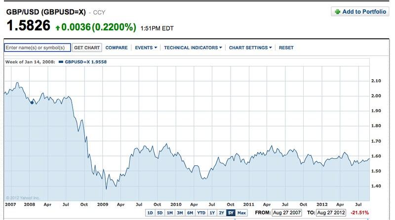 pound dollar chart 8-2012