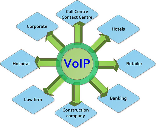 VoIP-for-whom | by Silver Blu3
