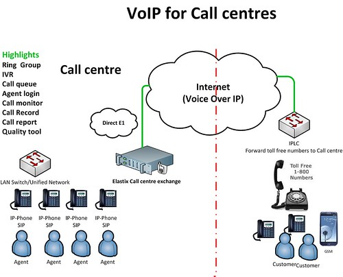 VoIP-Call-centre | by Silver Blu3