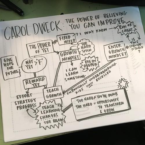 Mind Map workshop using Ted Talk from Carol Dweck