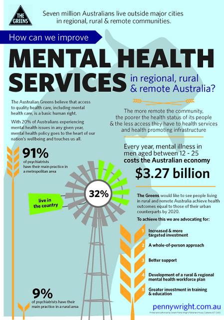 Greens Rural Mental Health Factsheet