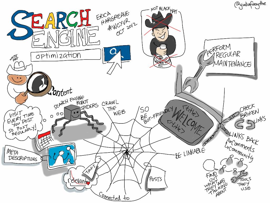 Demystifying Search Engine Optimization [viz notes] #wcyvr
