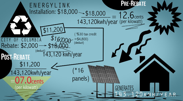 how much is the solar investment tax credit