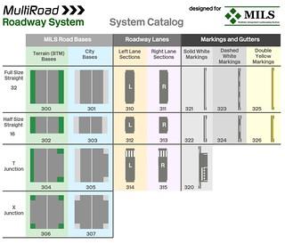 Mils Multiroad System Multiroad The Mils Compatible