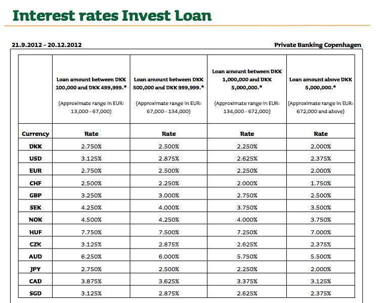JGAM Loan Rates