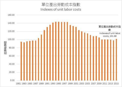 圖表01.單位產出勞動成本指數