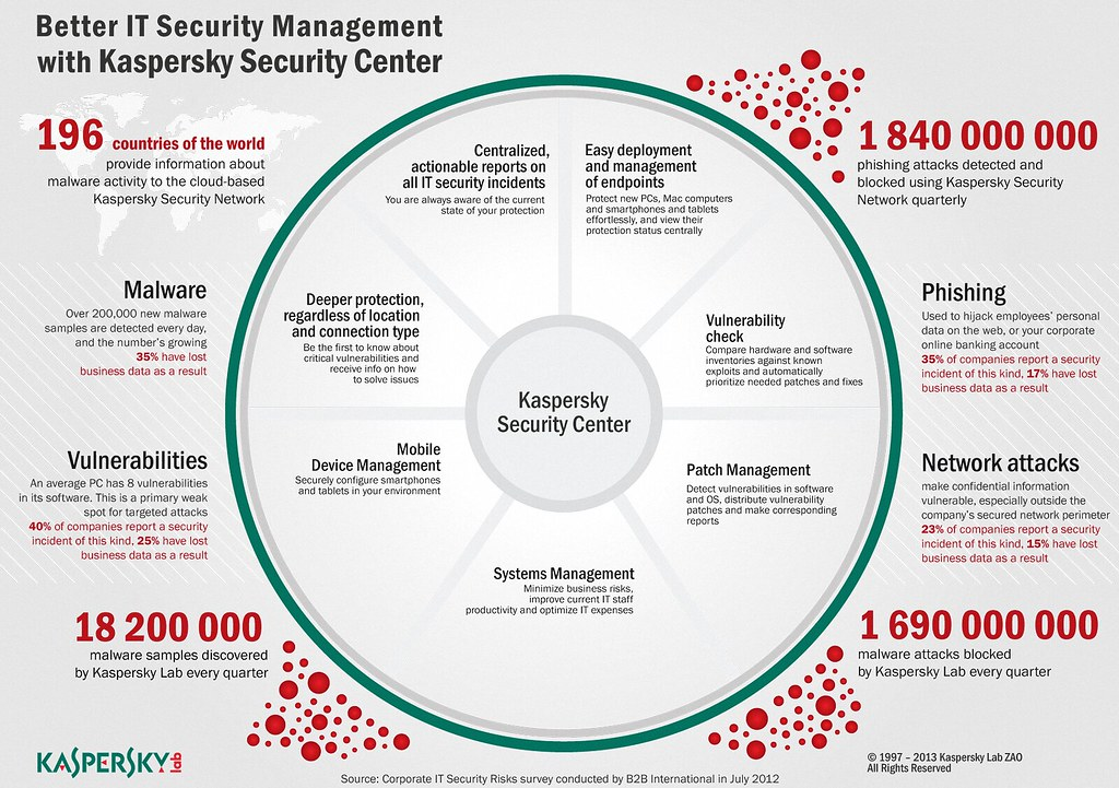 Better IT Security Management   Eugene Kaspersky   Flickr