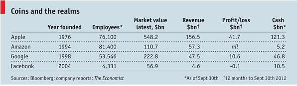 economist article