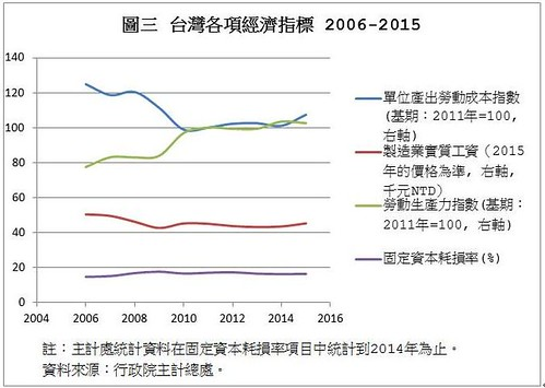 圖表03.台灣各項經濟指標