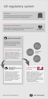 Infographic: UK banking regulatory system | by HM Treasury