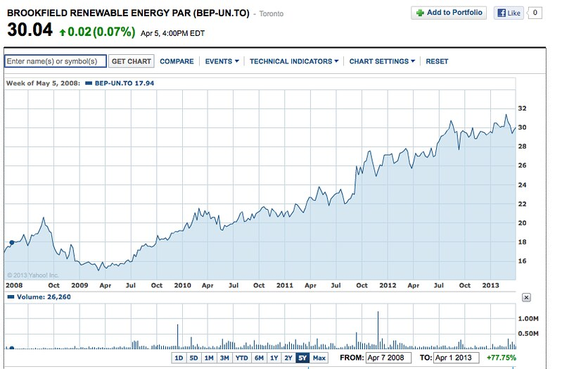 Brookfield renewable energy finance.yahoo.com chart