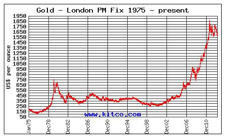 kitco.com gold chart