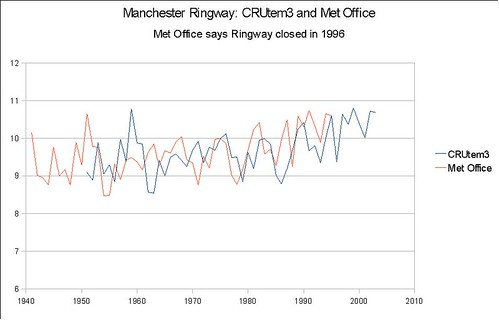 Ringway A - uses Met Office data