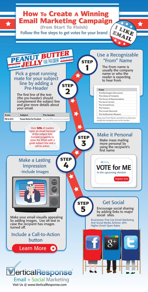 most-patriotic-email-marketing-infographic-ever_508ac8502d896