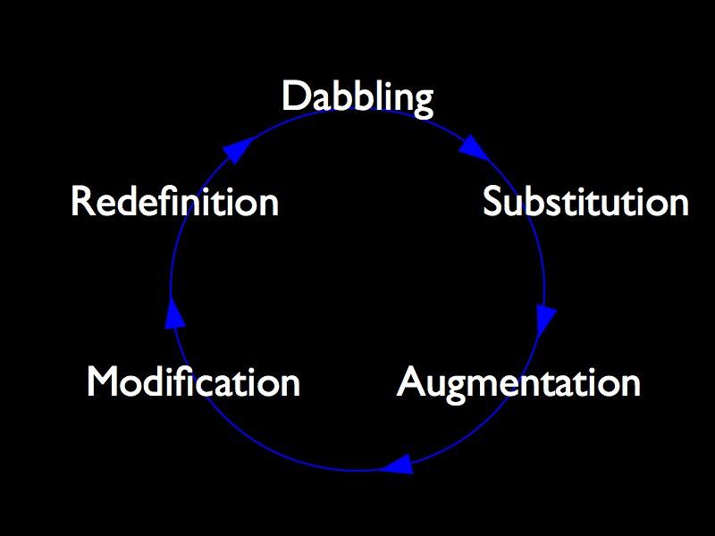SAMR Circle