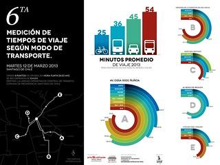 Resultados de la 6ta medición de tiempos de viaje urbanos en Santiago de Chile, 2013 | by Claudio Olivares Medina
