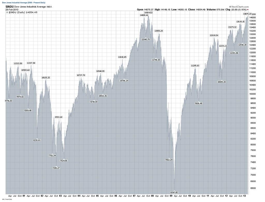 from www.stockcharts.com