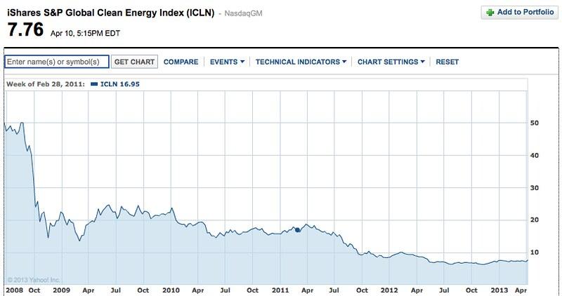 finance.yehoo.com green etf chart