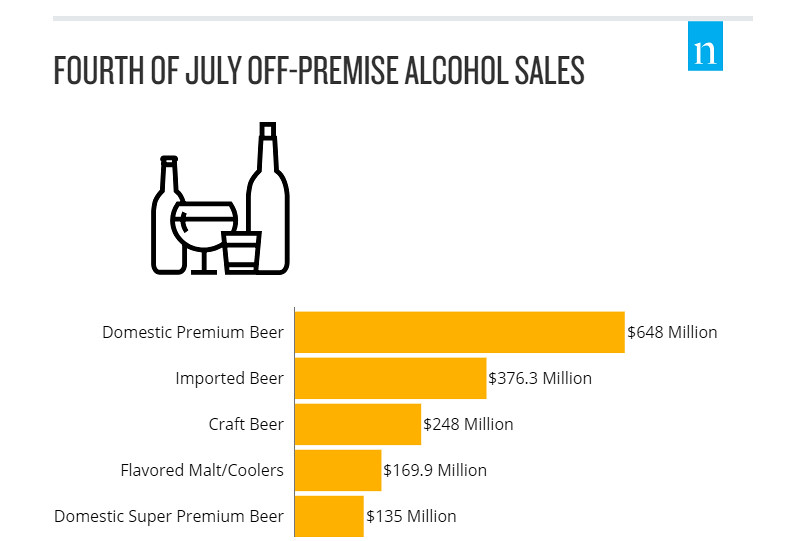 4th of July Beer Sales | How much beer is consumed during In