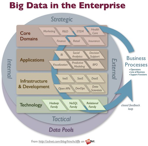Connecting Big Data to Business Processes | by Dion Hinchcliffe