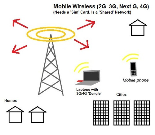 1 - Mobile Wireless